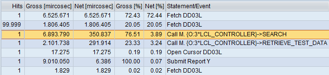 Experiment on performance: SELECT SINGLE vs FOR ALL ENTRIES – ABAP